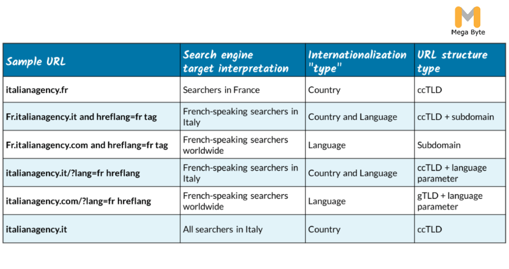 International SEO URL Structure Type