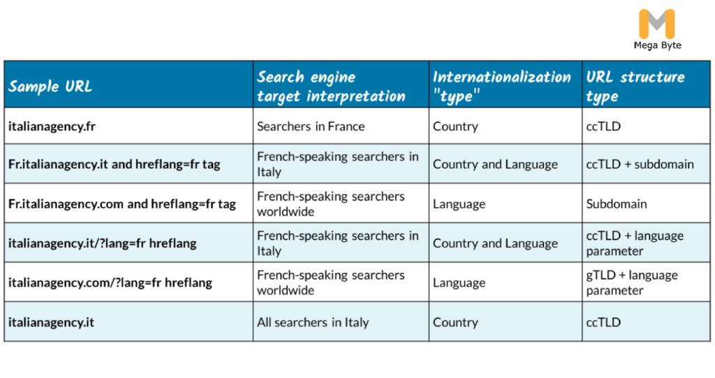 International SEO URL Structure Type