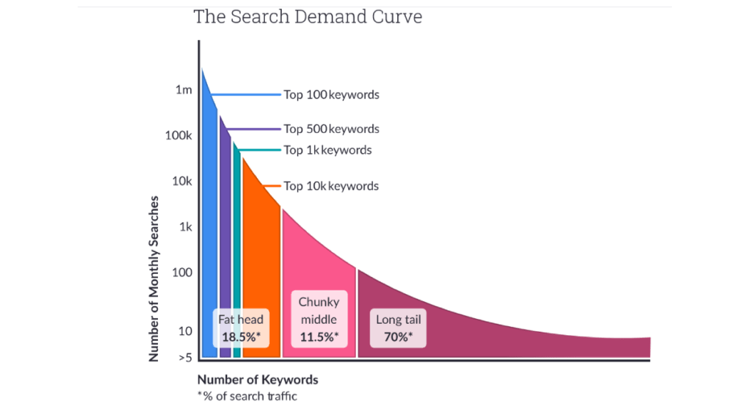 SEO Keyword Research Strategy That Help Your Content To Rank Faster 1