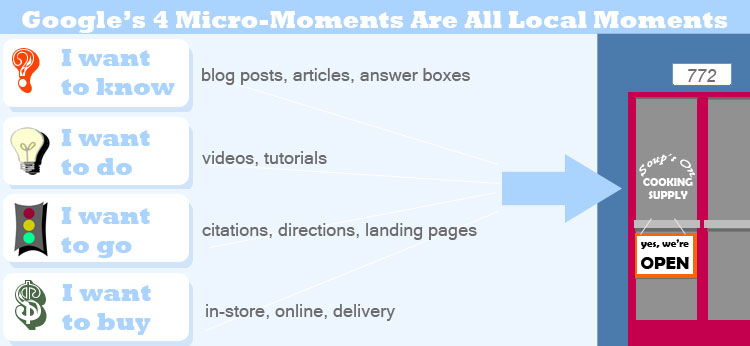 Micro-Moment Marketing Strategy That You Need To Know 1