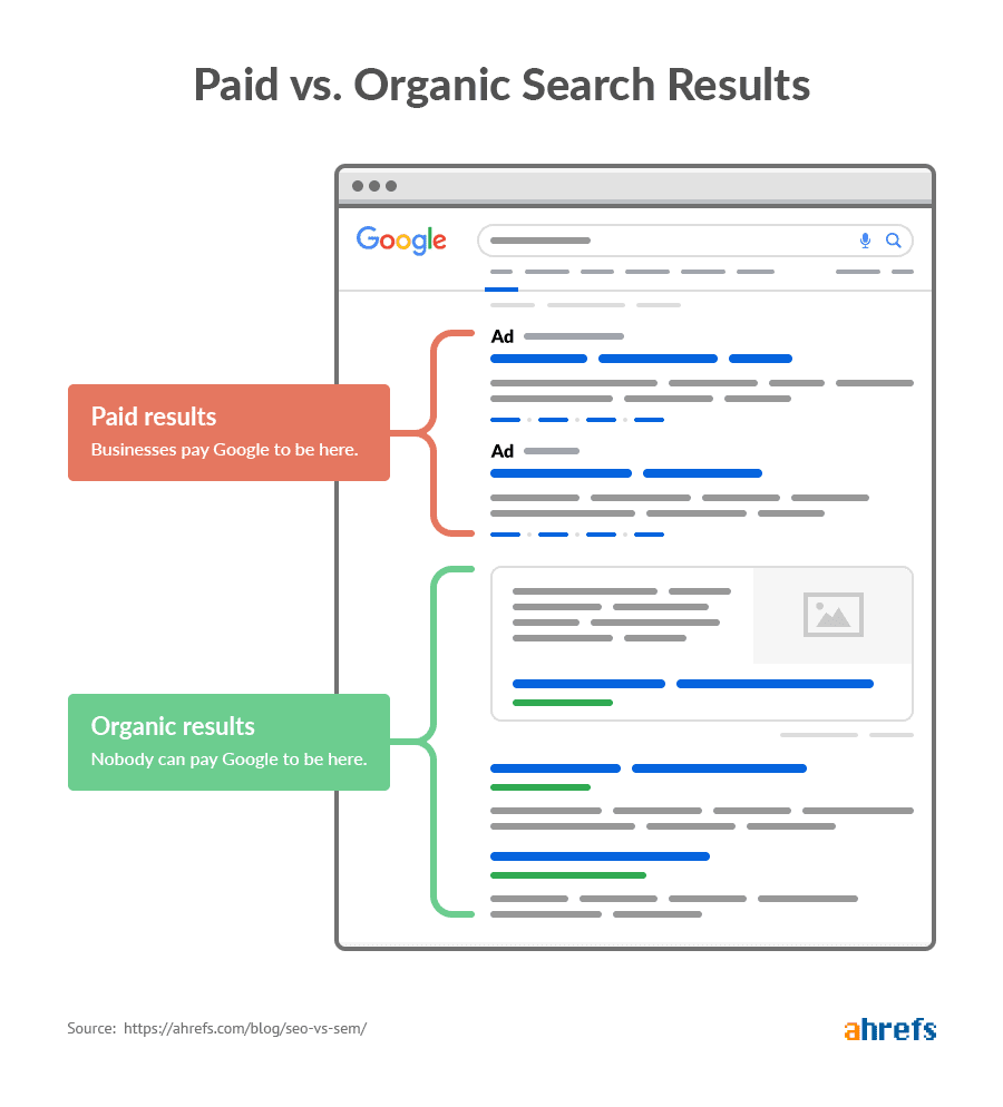 Search Engine Result Pages (SERP): An Important Part of SEO 1